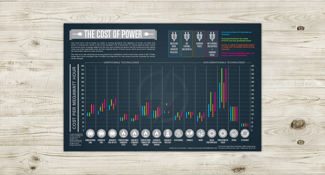 FTN_Cost_of_Power_Infographic